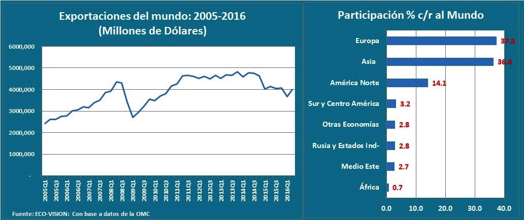 exportacions-del-mundo-en-valor