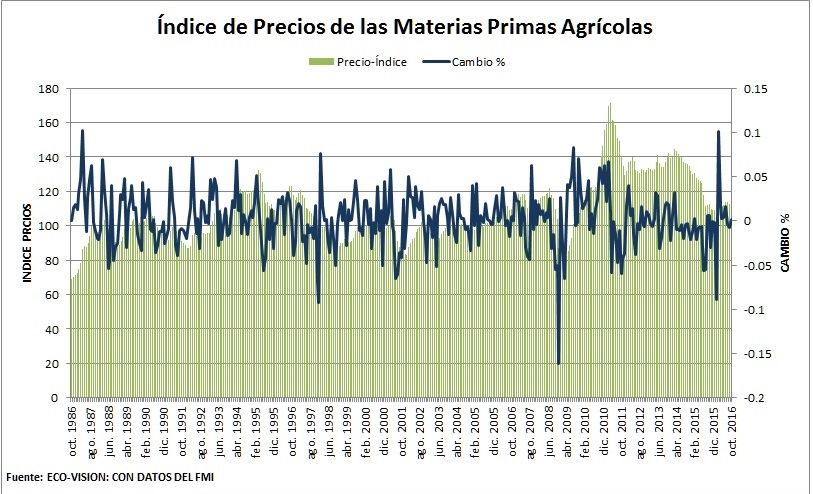 indice-de-precios-de-materias-primas-agricolas