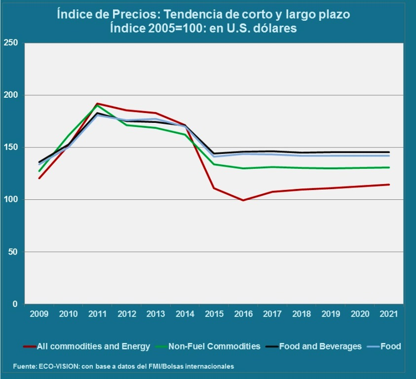 precios-commodities-fmi