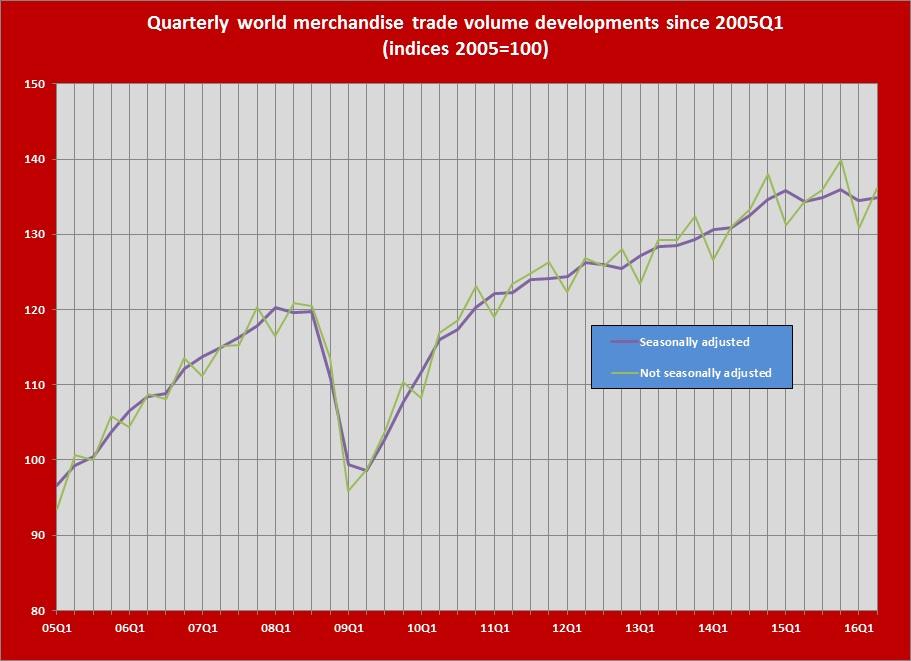 tendencia-del-comercio-mundial