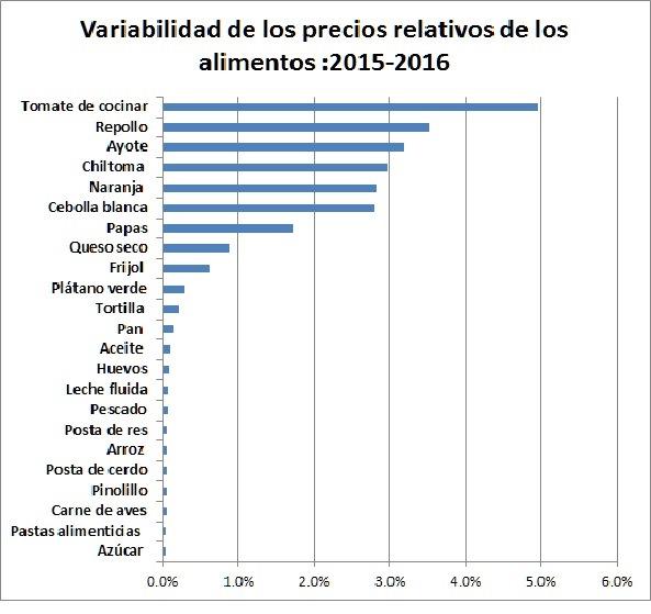 variabilidad-de-los-precios-alimentos