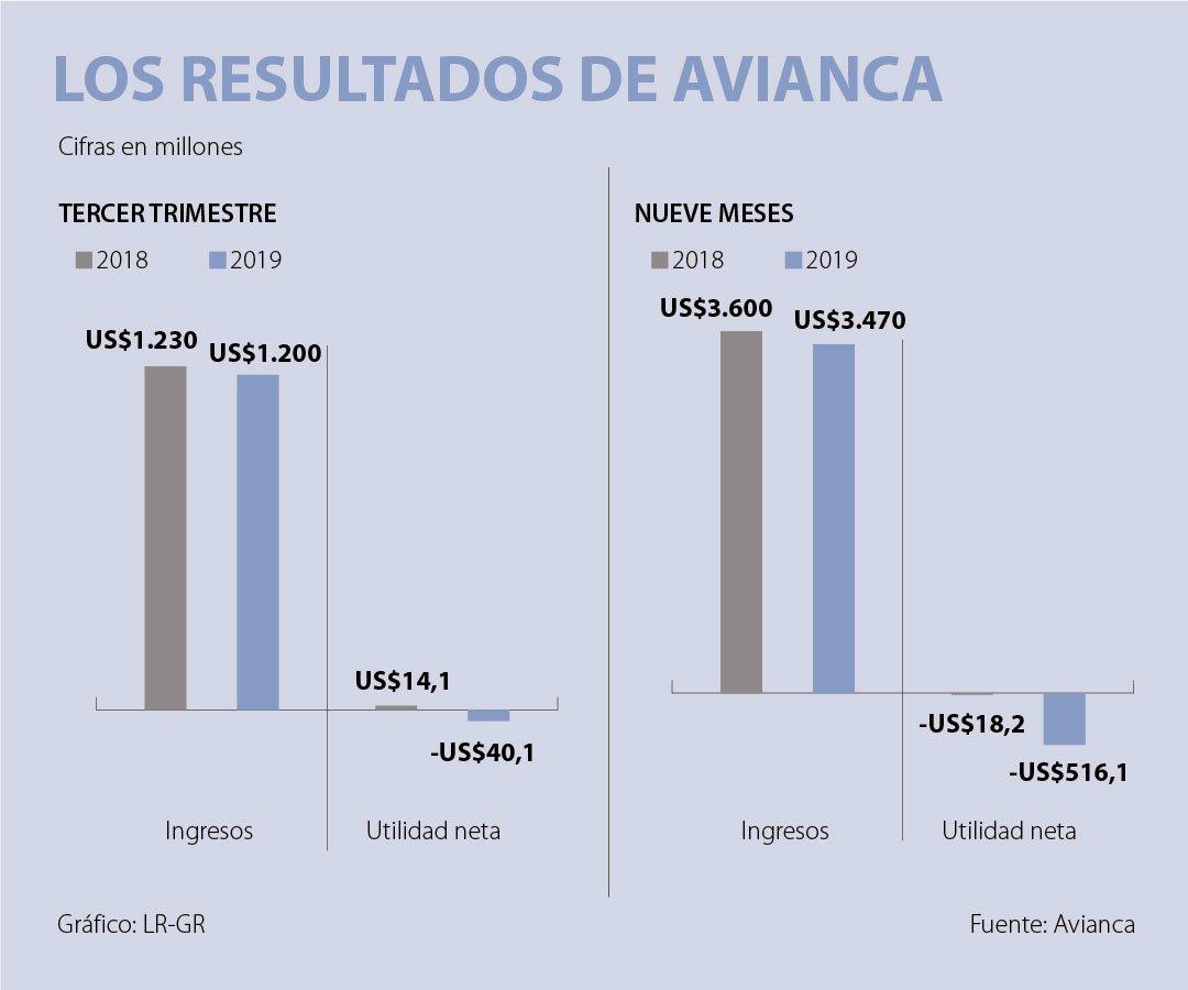 Avianca Holdings tiene perdidas en los primeros nueve meses del año de 2019