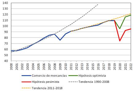 El comercio mundial caerá entre el 13% y el 32% en 2020, según la OMC