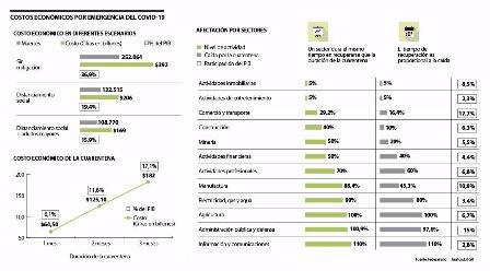 En Colombia la extensión de una cuarentena que dure hasta tres meses podría costar el 17.1% del  PIB