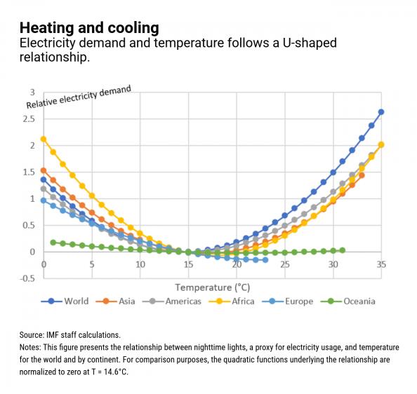 La relación entre la demanda de electricidad y la temperatura a nivel global