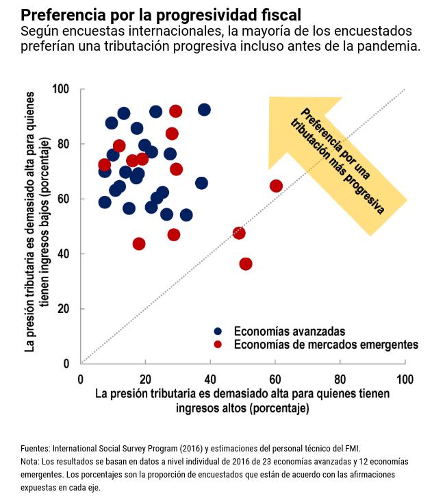 Inmensos desafíos en la mayoría de los países para contener el circulo vicioso de la desigualdad producto de la pandemia de Covid-19