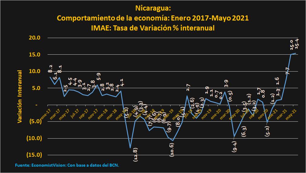 Efecto rebote de la economía nicaragüense genera expectativas de recuperación