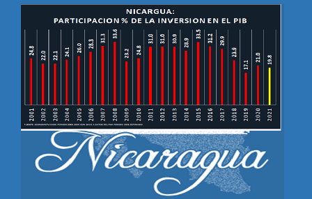 Inversión extranjera directa se espanta de Nicaragua.